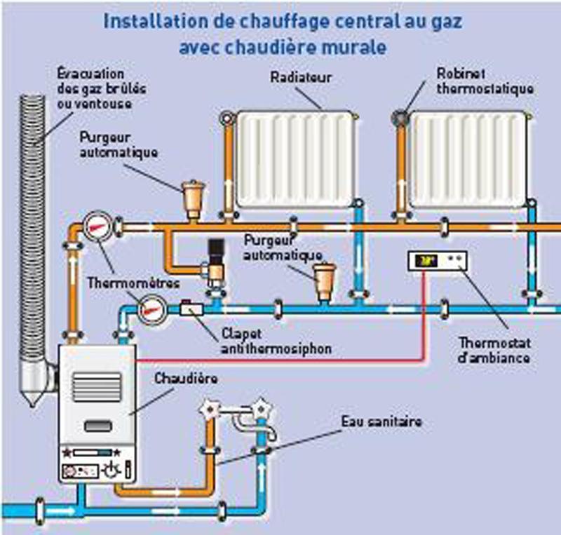 chauffage central installation schema